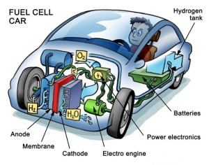 Fuelcell car diagram cartoon